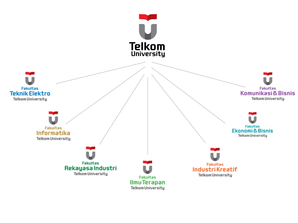 Fakultas di Telkom University