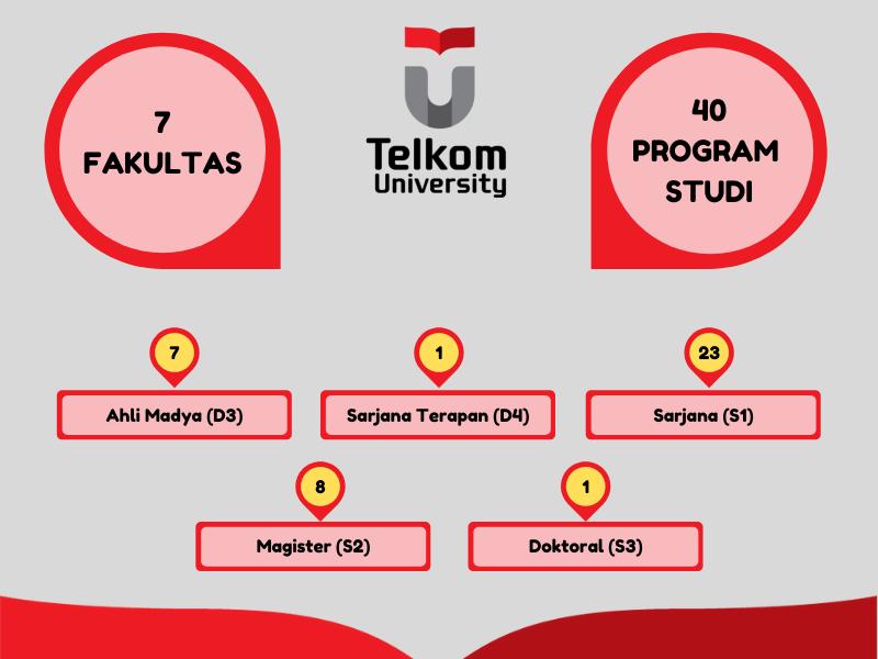 Fakultas dan Program Studi di Telkom University 2021