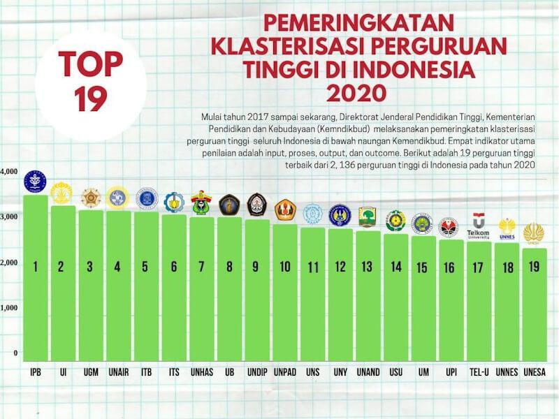 Pemeringkatan Klasterisasi Perguruan Tinggi Indonesia Tahun 2020